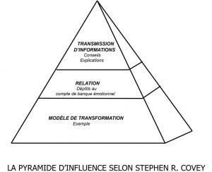schéma de Stephen Covey